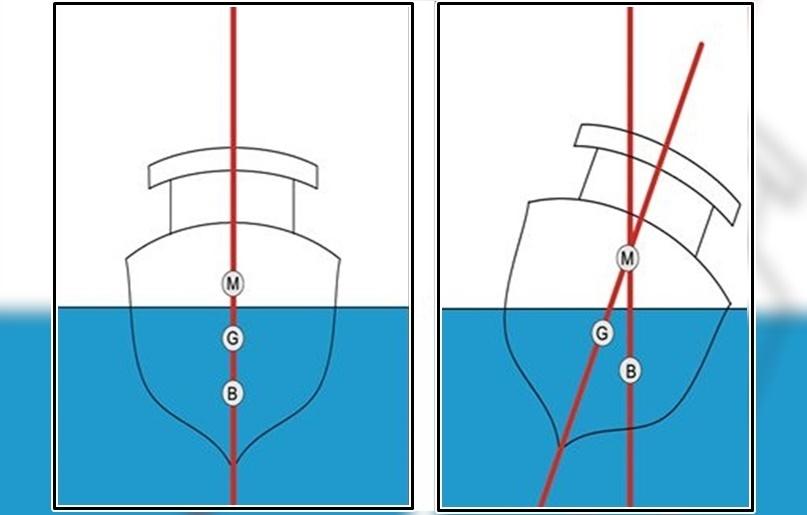 Comandantes de embarcações devem ter atenção à estabilidade para evitar emborcamento